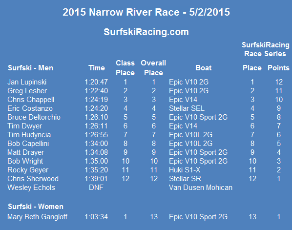 2015-narrowriver-results