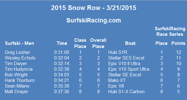 2015-snowrow-results