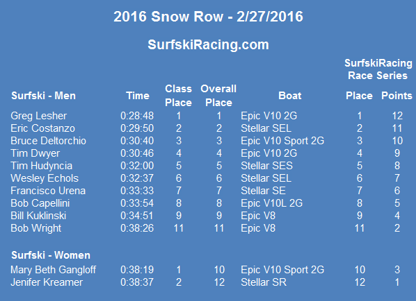 2016-snowrow-results