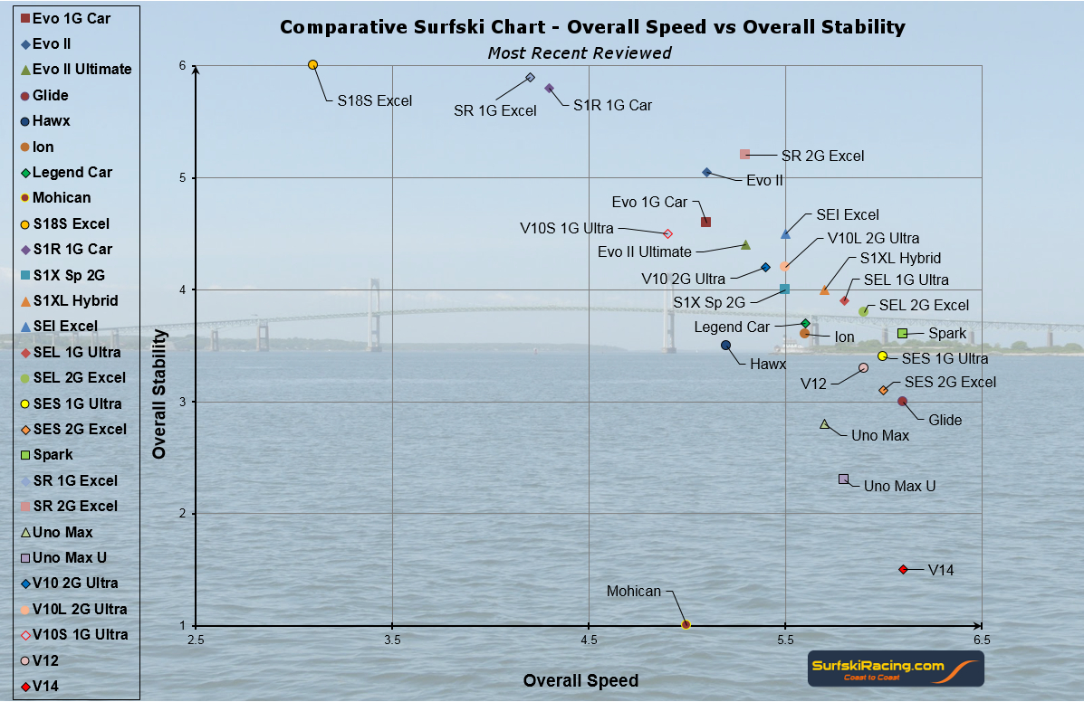 Surfski Review - All Recent Surfski Chart 1_24_2016 V4
