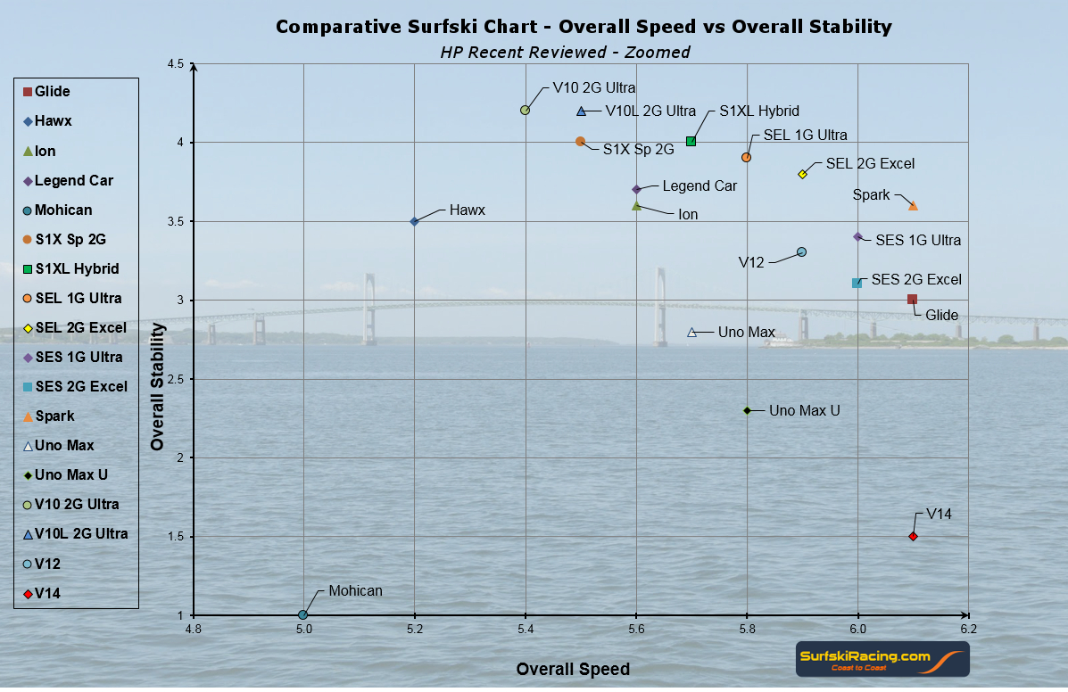 Surfski Review - HP Recent Zoomed Chart 1_24_2016 V4