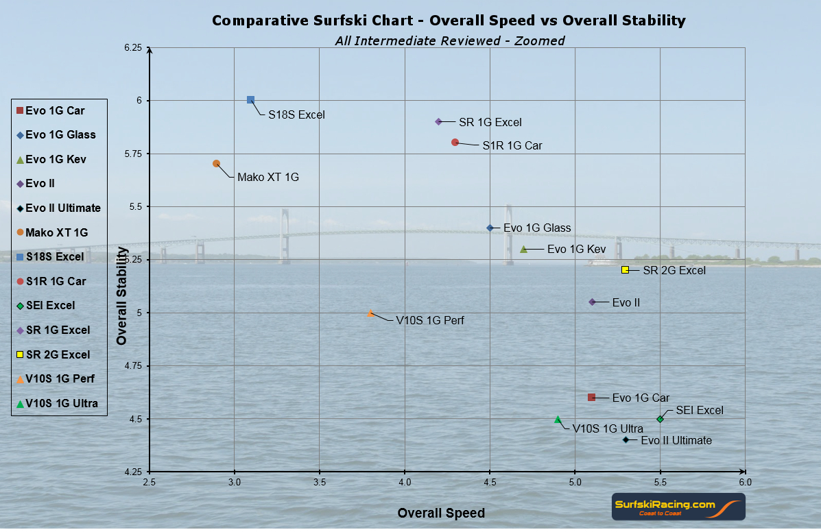 Surfski Review - Intermediate Zoomed Chart 1_24_2016 V4