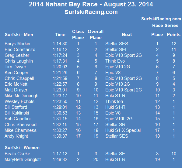 2014-NHB-Results