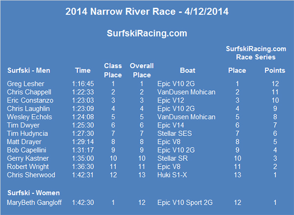 2014-Narrow-River-Race-Results