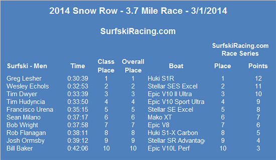 2014-SnowRow-Results-V3