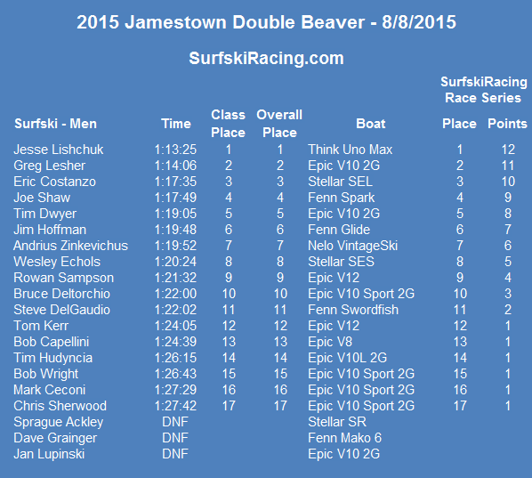 2015-doublebeaver-results
