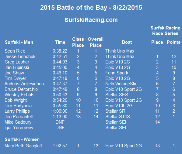 2015-roseisland-results