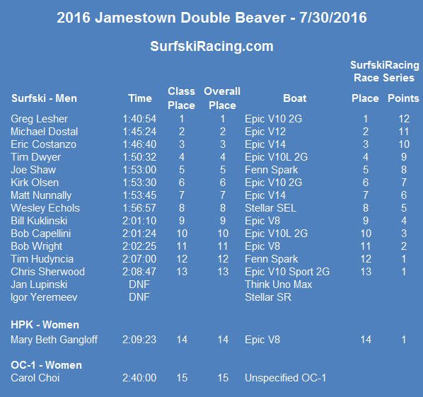 2016-doublebeaver-results
